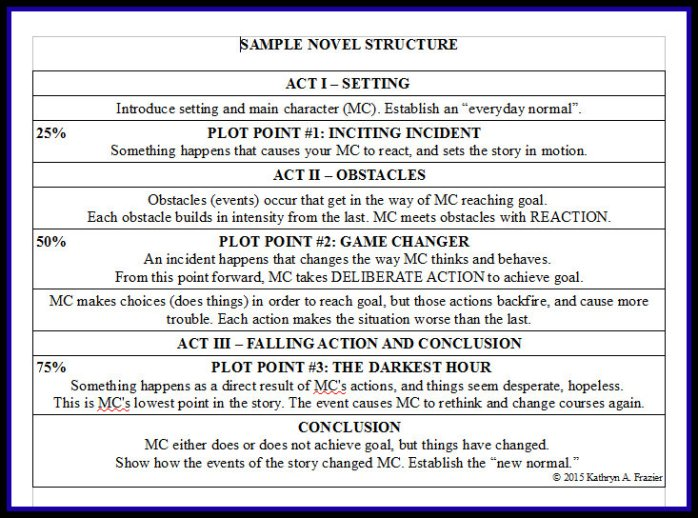 Sample novel structure for blog
