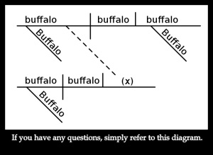 buffalo-diagram-meme